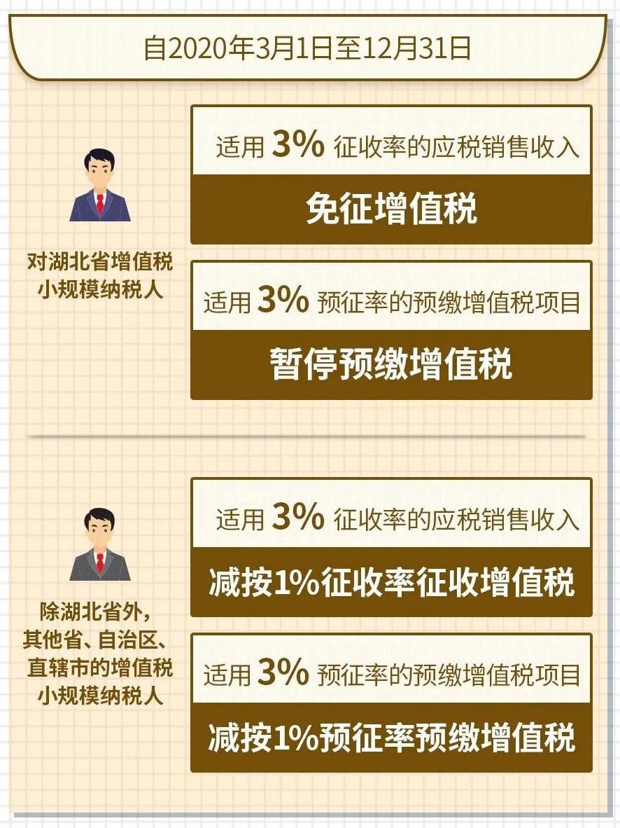 小规模纳税人可以享受哪些优惠政策2